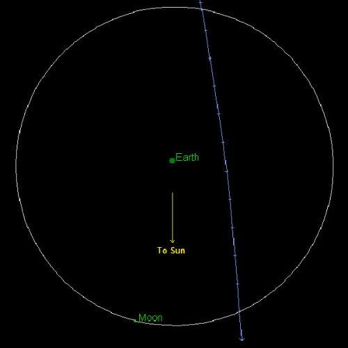 Asteroide perto da Terra